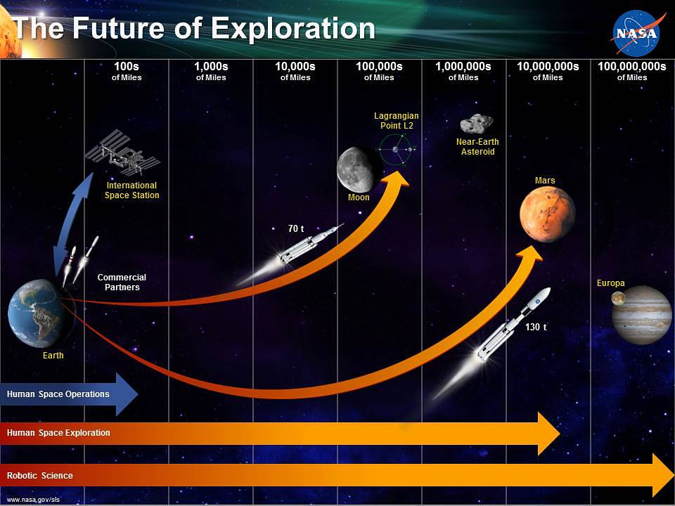 Space Exploration Timeline & Future Missions For Kids