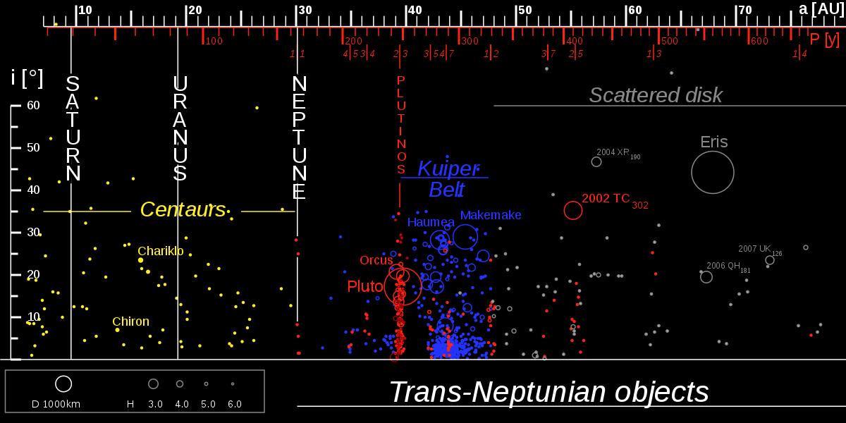 Centaurs –The Half Asteroid, Half Comet Creatures - Spaceopedia